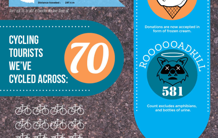 The First 5,000 Miles Infographic!